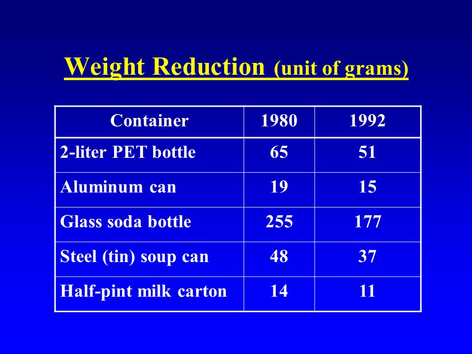 Weight Reduction (unit of grams) Container19801992 2-liter PET bottle6551 Aluminum can1915 Glass soda bottle255177 Steel (tin) soup can4837 Half-pint milk carton1411