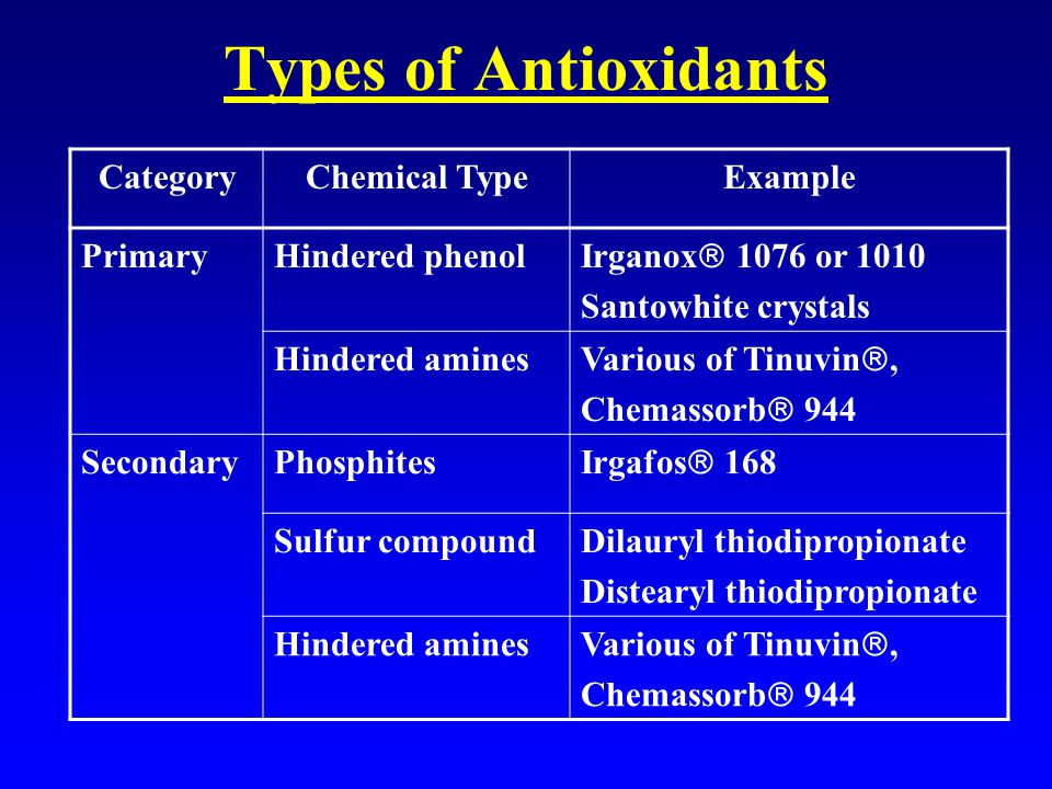 Types of Antioxidants CategoryChemical TypeExample PrimaryHindered phenol Irganox  1076 or 1010 Santowhite crystals Hindered amines Various of Tinuvin , Chemassorb  944 SecondaryPhosphites Irgafos  168 Sulfur compoundDilauryl thiodipropionate Distearyl thiodipropionate Hindered amines Various of Tinuvin , Chemassorb  944