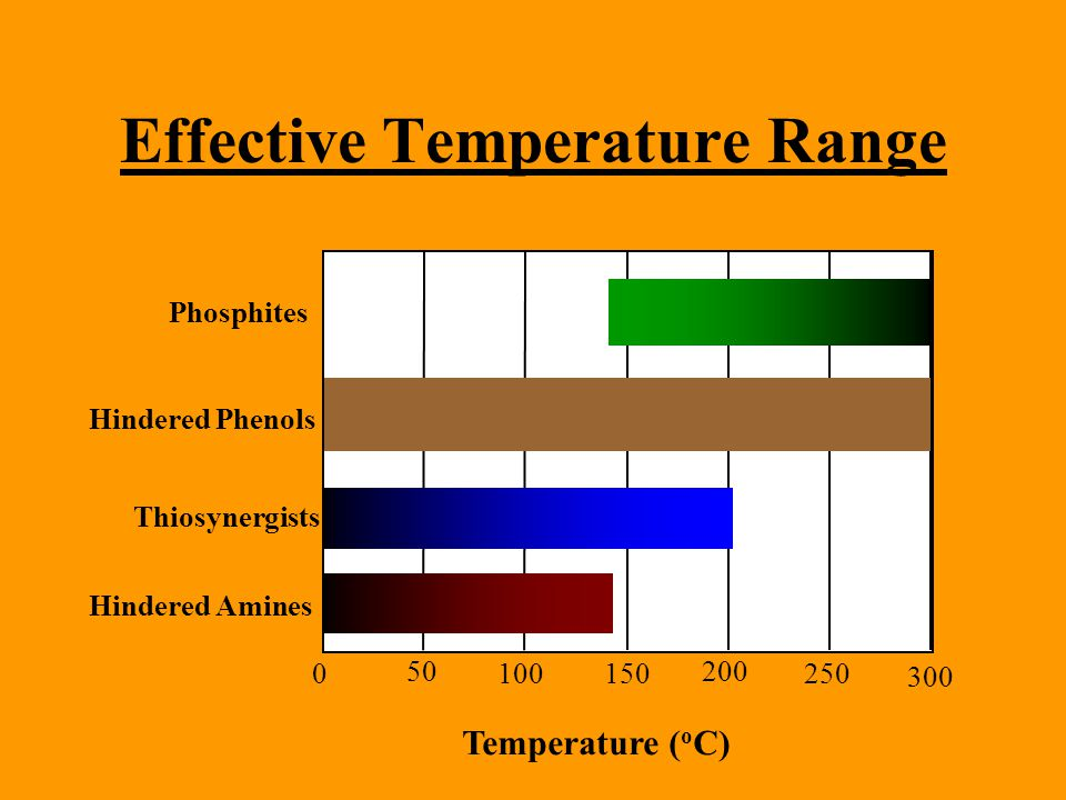 Effective Temperature Range 0 50 100150 200 250 300 Phosphites Hindered Phenols Thiosynergists Hindered Amines Temperature ( o C)