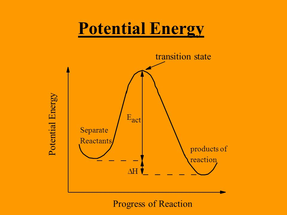 Potential Energy  H E act transition state products of reaction Separate Reactants Potential Energy Progress of Reaction