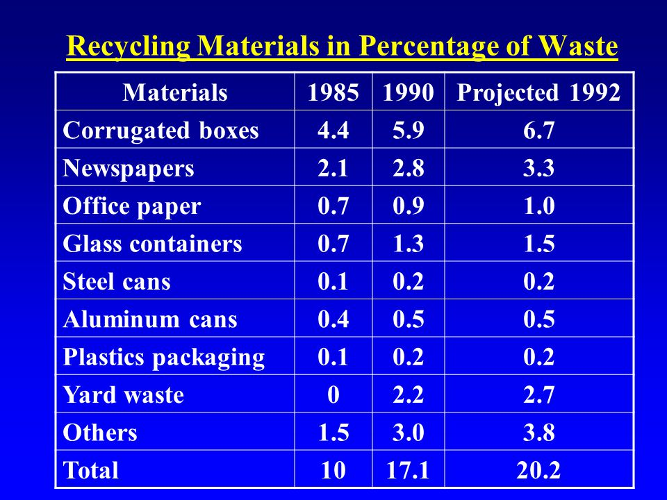 Recycling Materials in Percentage of Waste Materials19851990Projected 1992 Corrugated boxes4.45.96.7 Newspapers2.12.83.3 Office paper0.70.91.0 Glass containers0.71.31.5 Steel cans0.10.2 Aluminum cans0.40.5 Plastics packaging0.10.2 Yard waste02.22.7 Others1.53.03.8 Total1017.120.2