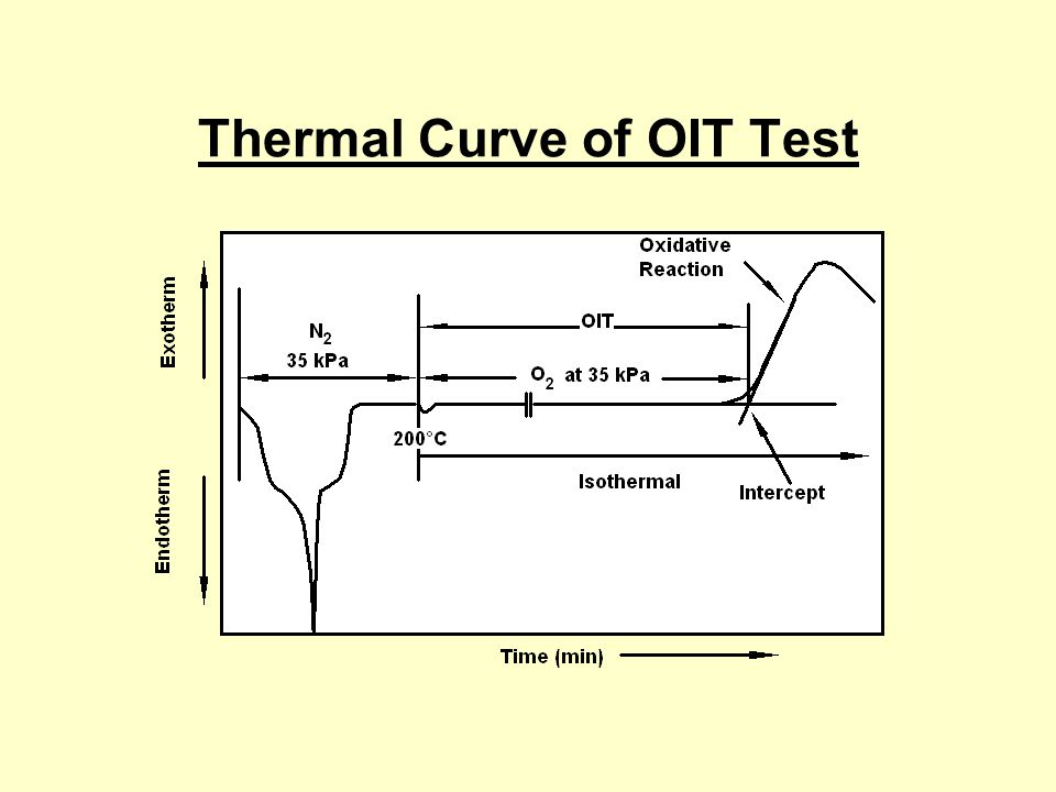 Thermal Curve of OIT Test