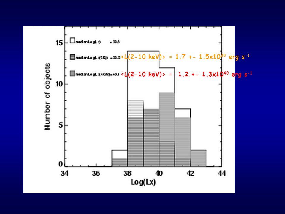 = 1.7 +- 1.5x10 39 erg s -1 = 1.2 +- 1.3x10 40 erg s -1
