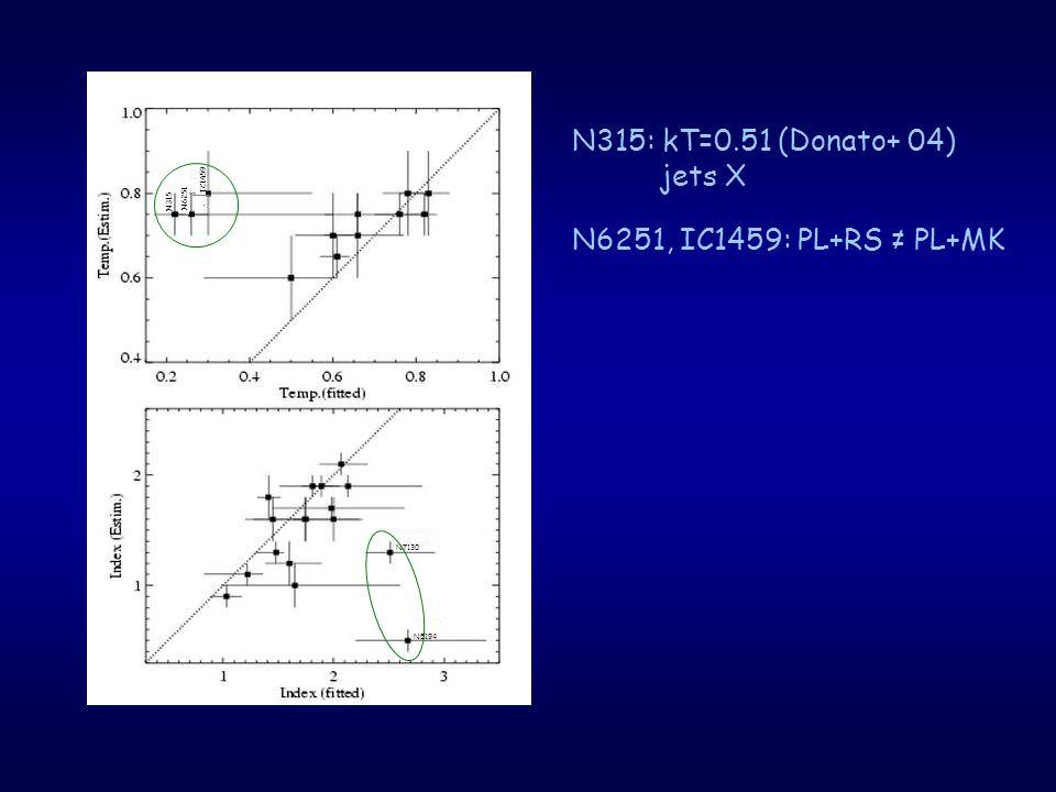 N315 N6251 IC1459 N7130 N5194 N315: kT=0.51 (Donato+ 04) jets X N6251, IC1459: PL+RS ≠ PL+MK