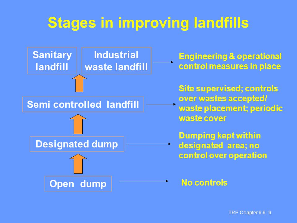 TRP Chapter 6.6 10 Components of a well-managed landfill operation  Well chosen, properly designed site  Bottom liner - to protect soil and groundwater  Leachate collection and treatment - to prevent contamination of groundwater  Gas management - to prevent damage to soil and escape to air  Waste placement in cells - for operational control and to reduce rainfall infiltration  Waste compaction - to limit access by vermin and to reduce risk of fires  Daily and intermediate cover  Final cover
