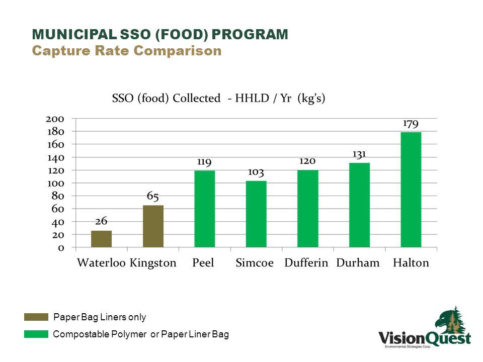MUNICIPAL SSO (FOOD) PROGRAM Capture Rate Comparison Paper Bag Liners only Compostable Polymer or Paper Liner Bag