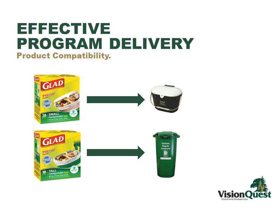 EFFECTIVE PROGRAM DELIVERY Product Compatibility.