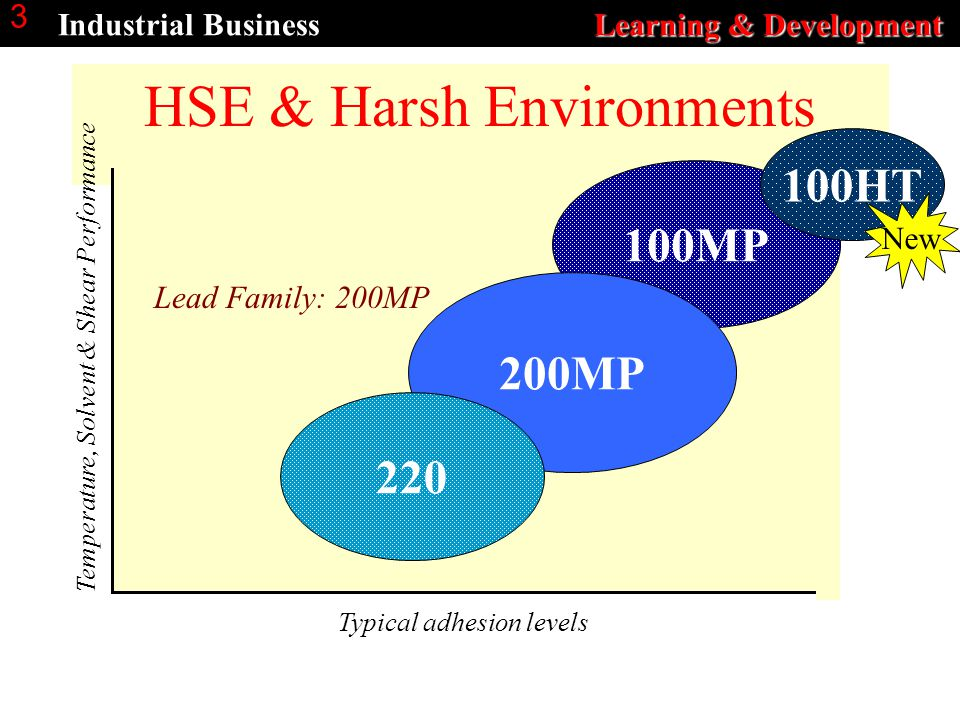 Learning & Development Industrial Business Learning & Development 3 HSE & Harsh Environments Temperature, Solvent & Shear Performance Typical adhesion levels 100MP 200MP 220 Lead Family: 200MP 100HT New