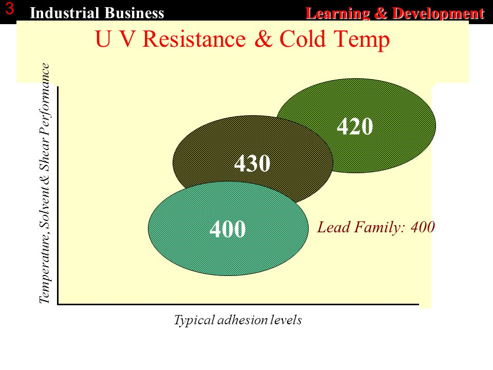 Learning & Development Industrial Business Learning & Development 3 U V Resistance & Cold Temp Temperature, Solvent & Shear Performance Typical adhesion levels 420 430 400 Lead Family: 400