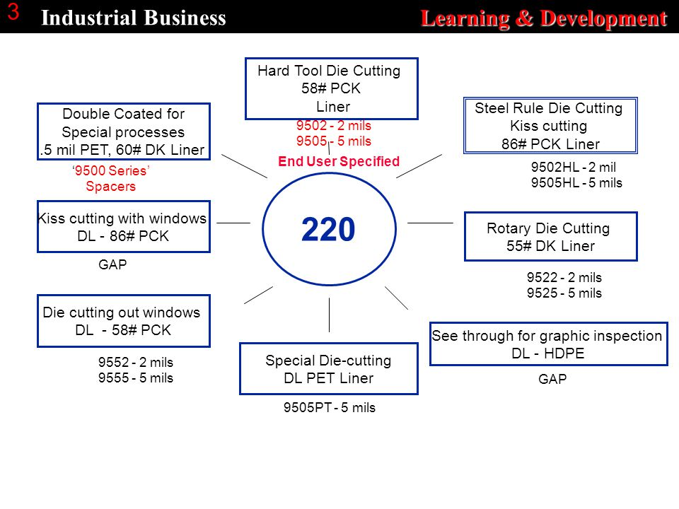 Learning & Development Industrial Business Learning & Development 3 Hard Tool Die Cutting 58# PCK Liner Die cutting out windows DL - 58# PCK Special Die-cutting DL PET Liner Kiss cutting with windows DL - 86# PCK Rotary Die Cutting 55# DK Liner See through for graphic inspection DL - HDPE Steel Rule Die Cutting Kiss cutting 86# PCK Liner 220 Double Coated for Special processes.5 mil PET, 60# DK Liner End User Specified 9502HL - 2 mil 9505HL - 5 mils 9522 - 2 mils 9525 - 5 mils GAP 9552 - 2 mils 9555 - 5 mils 9505PT - 5 mils 9502 - 2 mils 9505 - 5 mils '9500 Series' Spacers