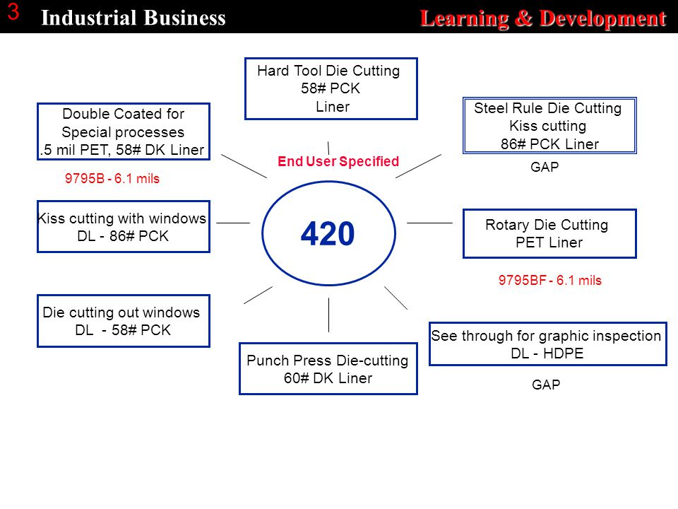 Learning & Development Industrial Business Learning & Development 3 Hard Tool Die Cutting 58# PCK Liner Die cutting out windows DL - 58# PCK Punch Press Die-cutting 60# DK Liner Kiss cutting with windows DL - 86# PCK See through for graphic inspection DL - HDPE Steel Rule Die Cutting Kiss cutting 86# PCK Liner 420 Double Coated for Special processes.5 mil PET, 58# DK Liner End User Specified GAP 9795B - 6.1 mils 9795BF - 6.1 mils Rotary Die Cutting PET Liner