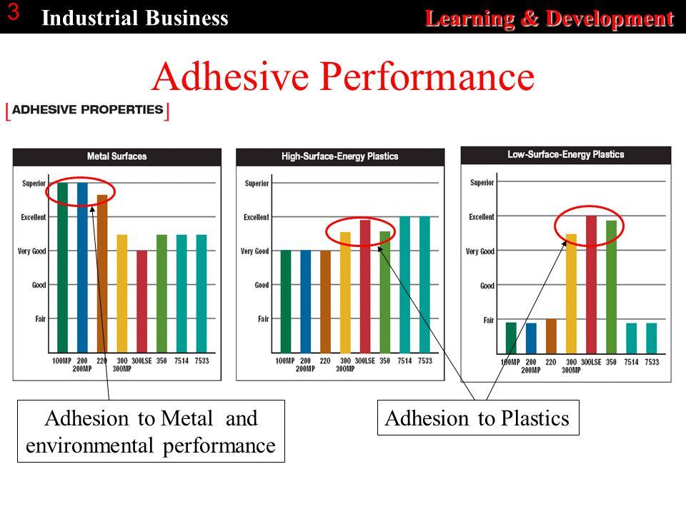 Learning & Development Industrial Business Learning & Development 3 Adhesive Performance Adhesion to Metal and environmental performance Adhesion to Plastics