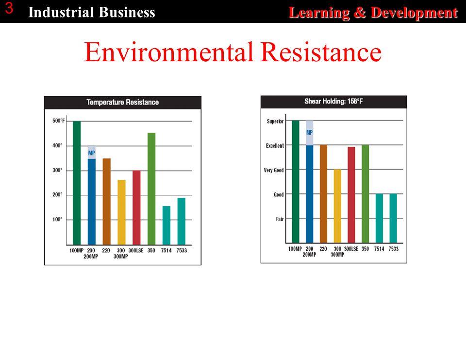 Learning & Development Industrial Business Learning & Development 3 Environmental Resistance