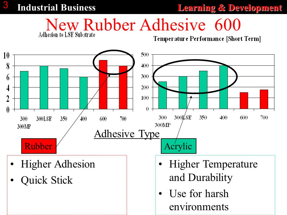 Learning & Development Industrial Business Learning & Development 3 New Rubber Adhesive 600 AcrylicRubber Adhesive Type Higher Temperature and Durability Use for harsh environments Higher Adhesion Quick Stick