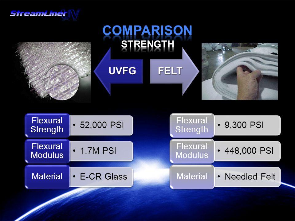 52,000 PSI Flexural Strength 1.7M PSI Flexural Modulus E-CR Glass Material 9,300 PSI Flexural Strength 448,000 PSI Flexural Modulus Needled Felt Material