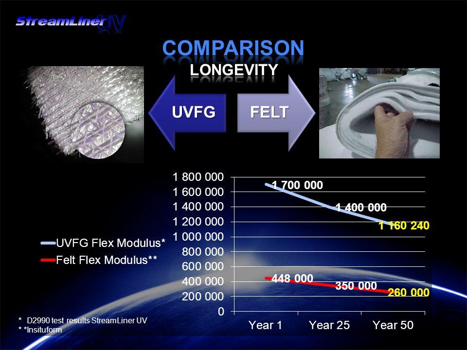 * D2990 test results StreamLiner UV * *Insituform
