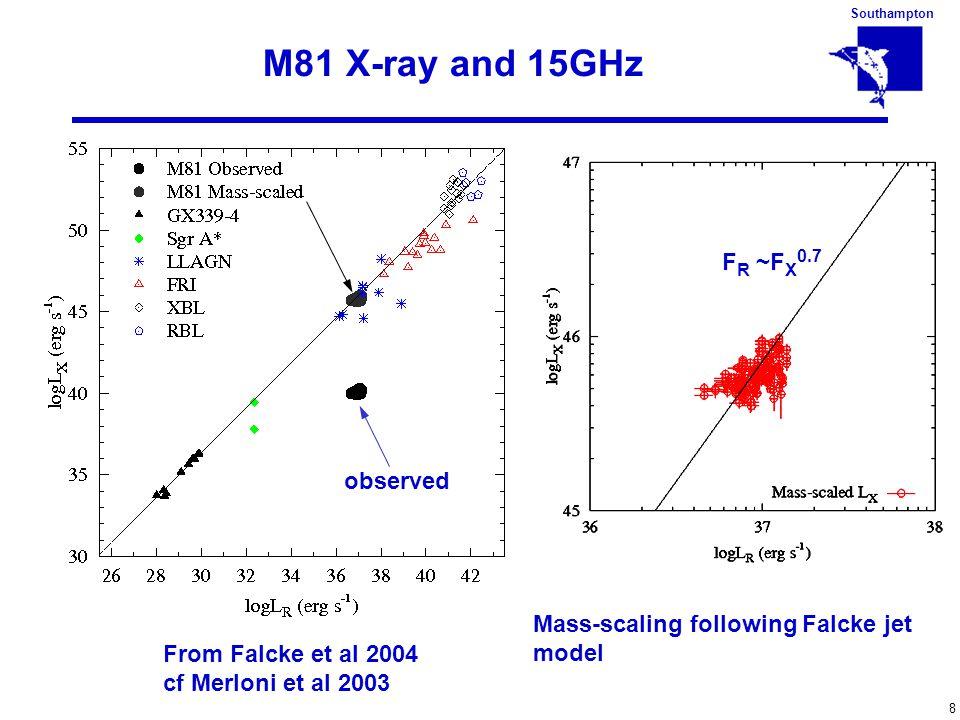 Southampton 8 M81 X-ray and 15GHz F R ~F X 0.7 From Falcke et al 2004 cf Merloni et al 2003 observed Mass-scaling following Falcke jet model