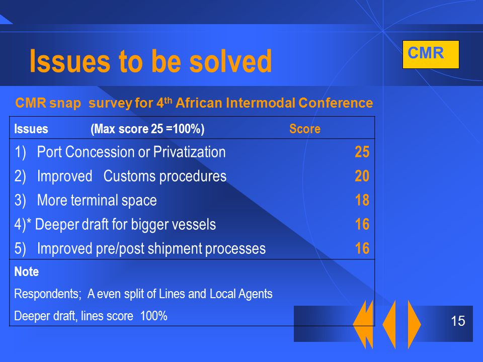 CMR 15 Issues to be solved CMR snap survey for 4 th African Intermodal Conference Issues (Max score 25 =100%)Score 1) Port Concession or Privatization 25 2) Improved Customs procedures 20 3) More terminal space 18 4)* Deeper draft for bigger vessels 16 5) Improved pre/post shipment processes 16 Note Respondents; A even split of Lines and Local Agents Deeper draft, lines score 100%