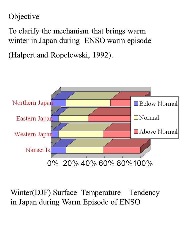 Northern Japan Western Japan The Nansei Islands Eastern Japan