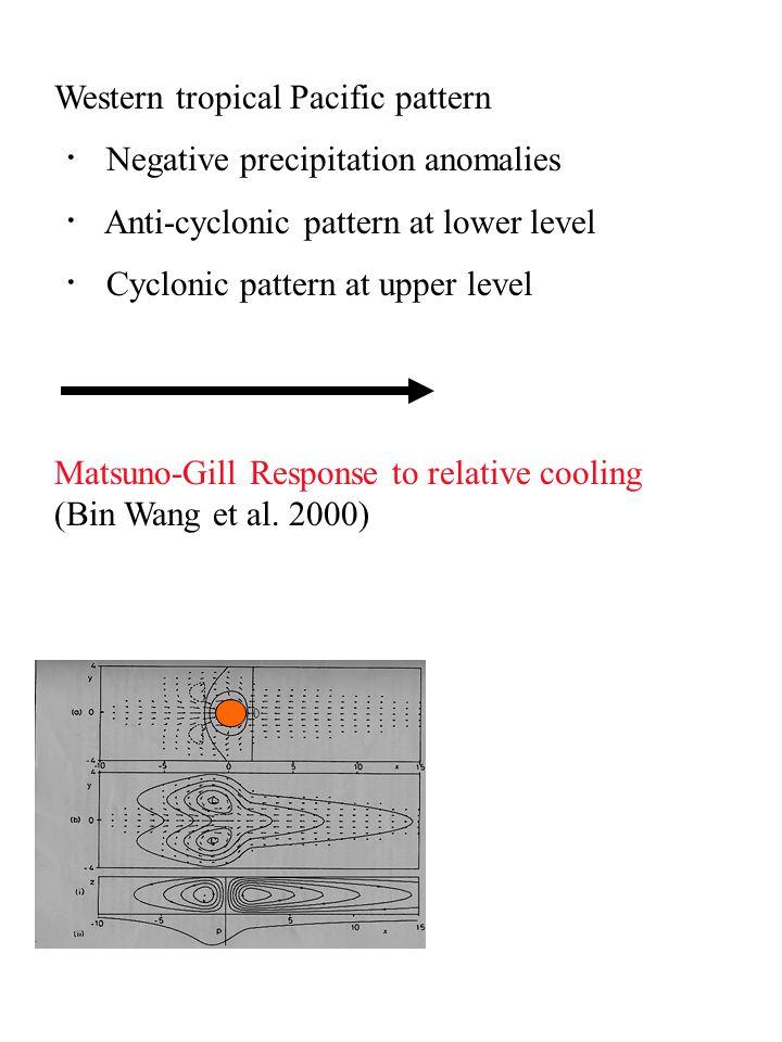 Late Winter(JFM) Temperature Advection by Lower Circulation (Bin Wang et al.