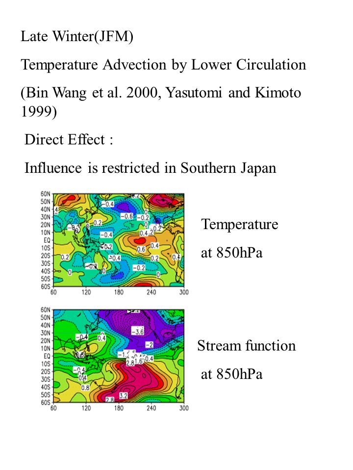 Liner model by Non zonal forcing Liner model by zonal forcing Liner model by total forcing Regression from NINO3 SSTs Early Winter (OND) case Liner response by liner barotropic model