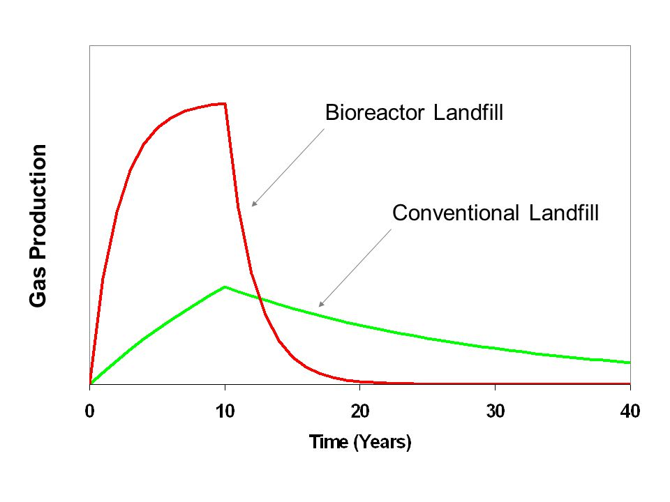 Gas Production Bioreactor Landfill Conventional Landfill
