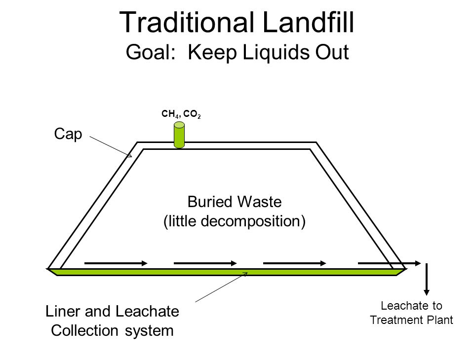 Traditional Landfill Goal: Keep Liquids Out Buried Waste (little decomposition) Cap Liner and Leachate Collection system CH 4, CO 2 Leachate to Treatm