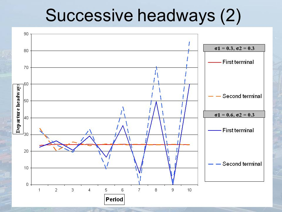 Successive headways (2)