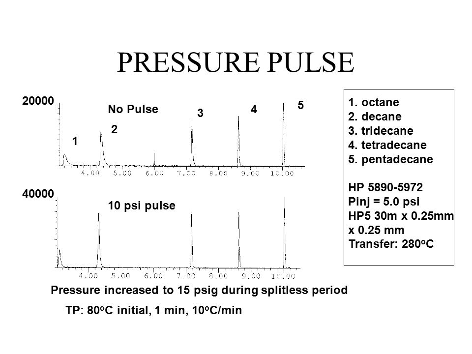 PRESSURE PULSE No Pulse 10 psi pulse 1 2 3 4 5 1.octane 2.