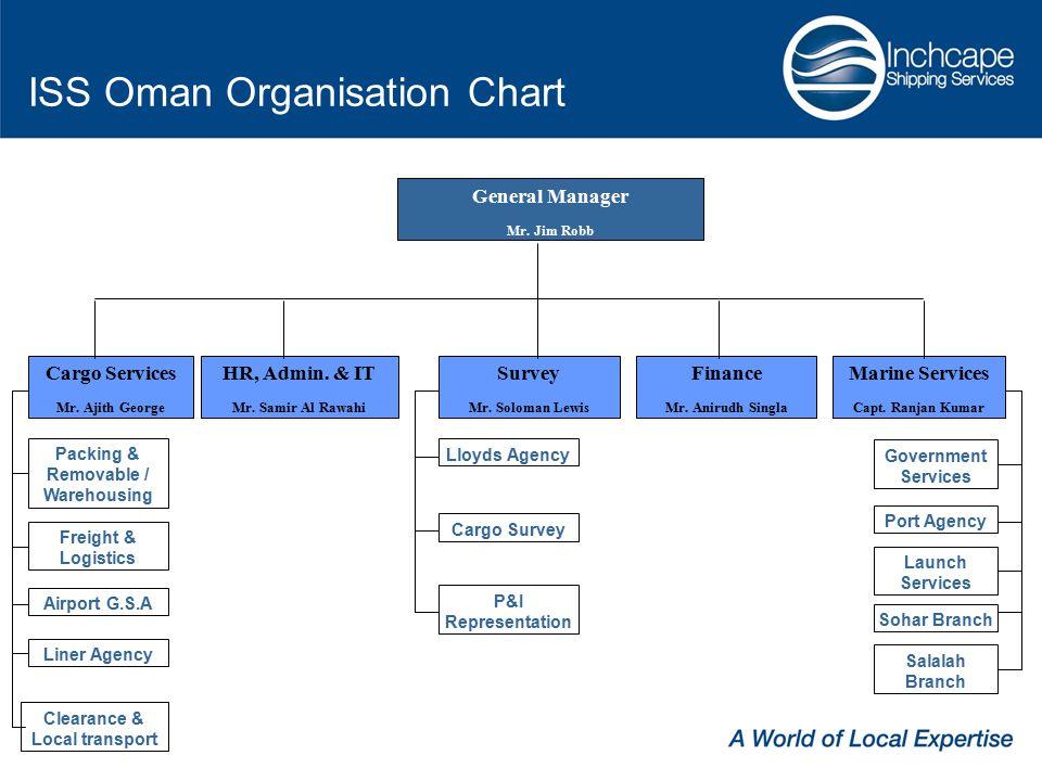 ISS Oman Organisation Chart General Manager Mr.Jim Robb HR, Admin.