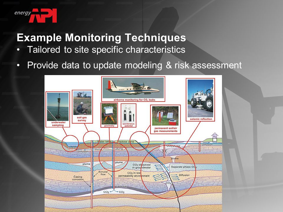 Example Monitoring Techniques Tailored to site specific characteristics Provide data to update modeling & risk assessment