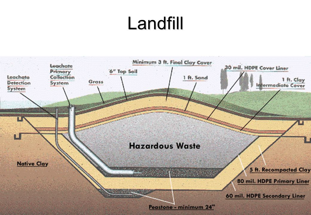 BASIC COMPONENTS OF LANDFILL Impermeable Liner System on the base and side Top cover Leachate collection, removal and treatment scheme Surface Water C