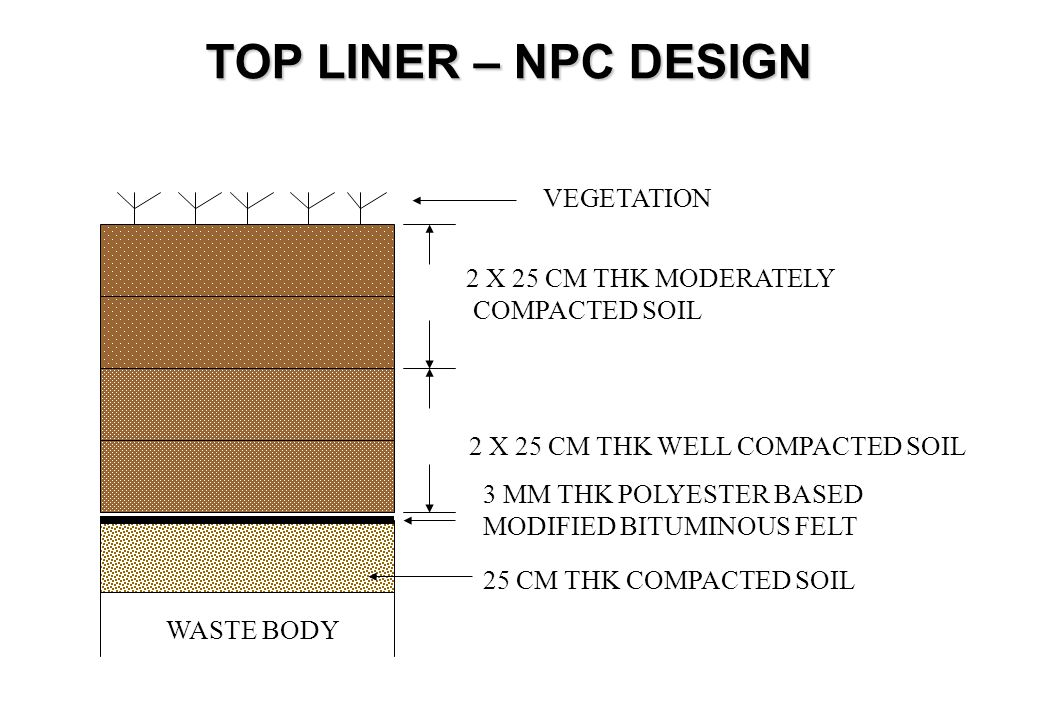 USEPA GUIDELINES FOR TOP LINER FLEXIBLE MEMBRANE LINER (MIN. 20 MILS ) COMPACTED SOIL – MIN. 60 CM THK SOIL DRAINAGE LAYER – MIN. 30 CM THK VEGETATIVE