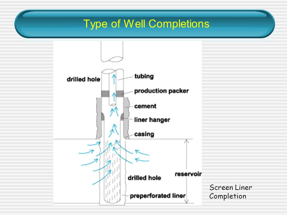 Type of Well Completions Screen Liner Completion