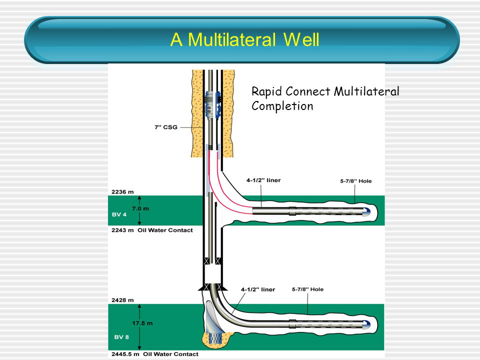 A Multilateral Well Rapid Connect Multilateral Completion