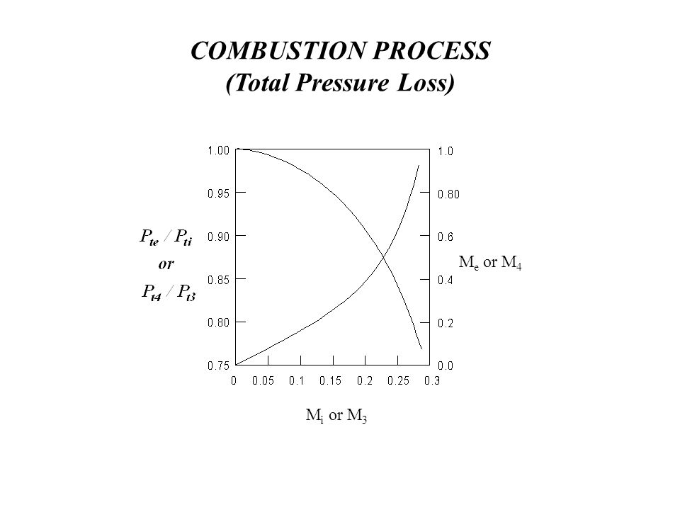 COMBUSTION PROCESS (Total Pressure Loss) M i or M 3 M e or M 4
