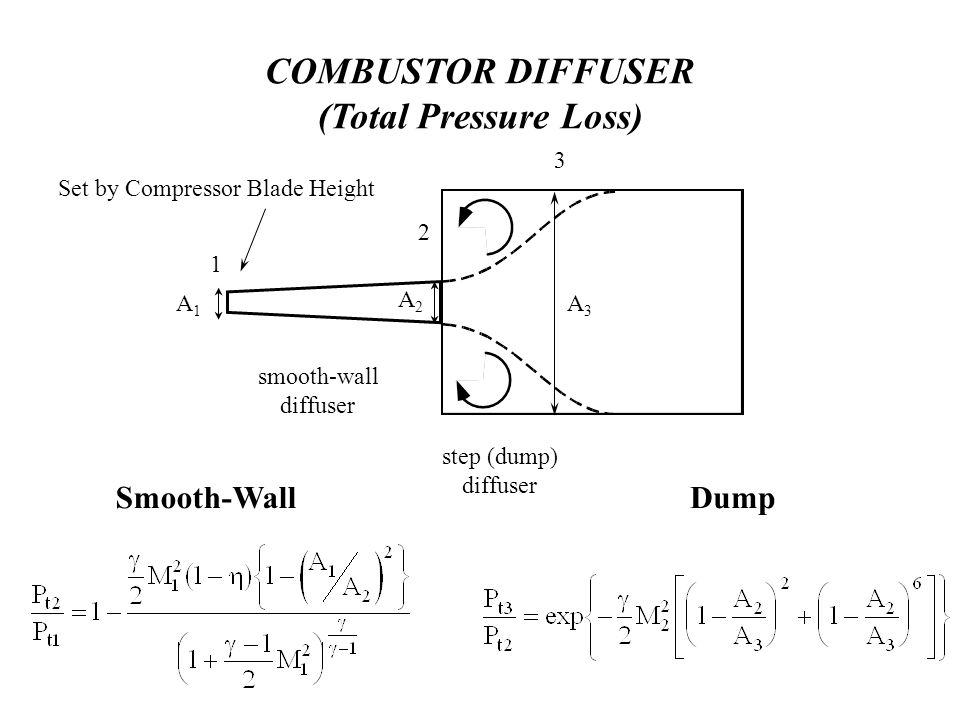 COMBUSTOR DIFFUSER (Total Pressure Loss) smooth-wall diffuser step (dump) diffuser 1 2 3 Smooth-WallDump A1A1 A2A2 A3A3 Set by Compressor Blade Height