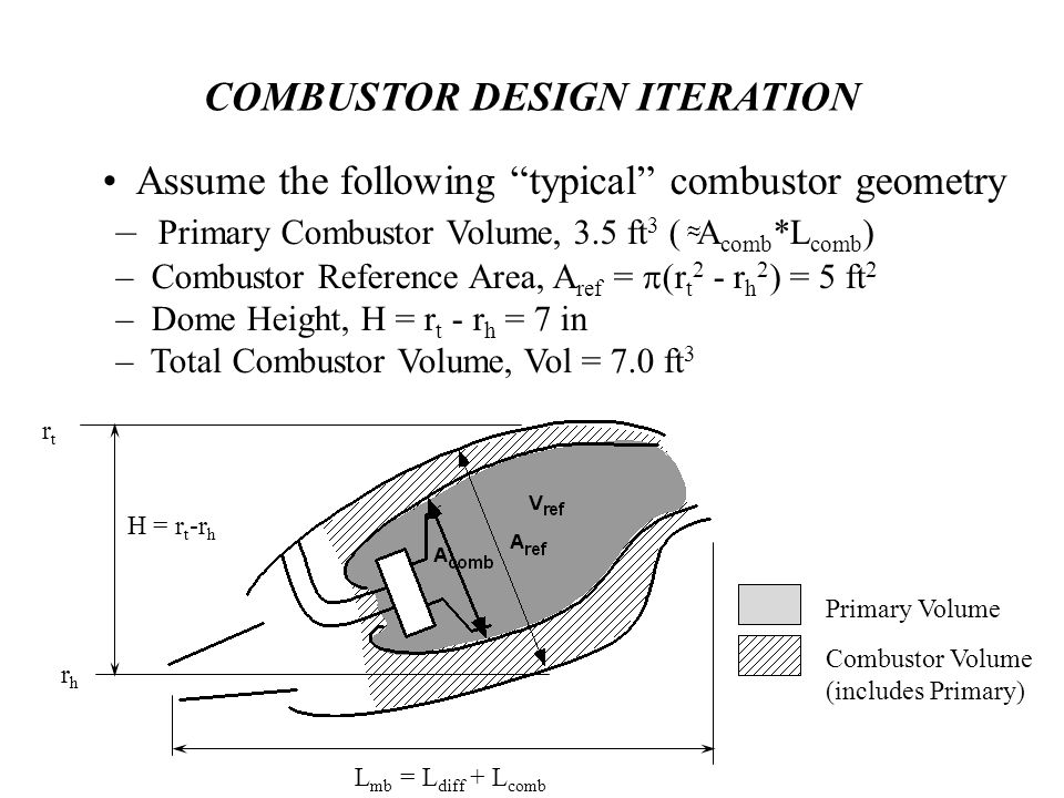 COMBUSTOR DESIGN ITERATION Assume the following typical combustor geometry – Primary Combustor Volume, 3.5 ft 3 ( A comb *L comb ) – Combustor Reference Area, A ref =  (r t 2 - r h 2 ) = 5 ft 2 – Dome Height, H = r t - r h = 7 in – Total Combustor Volume, Vol = 7.0 ft 3 Primary Volume Combustor Volume (includes Primary) H = r t -r h rhrh rtrt L mb = L diff + L comb