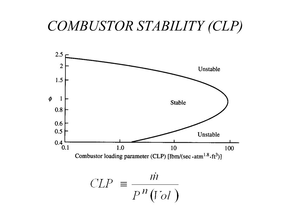 COMBUSTOR STABILITY (CLP)