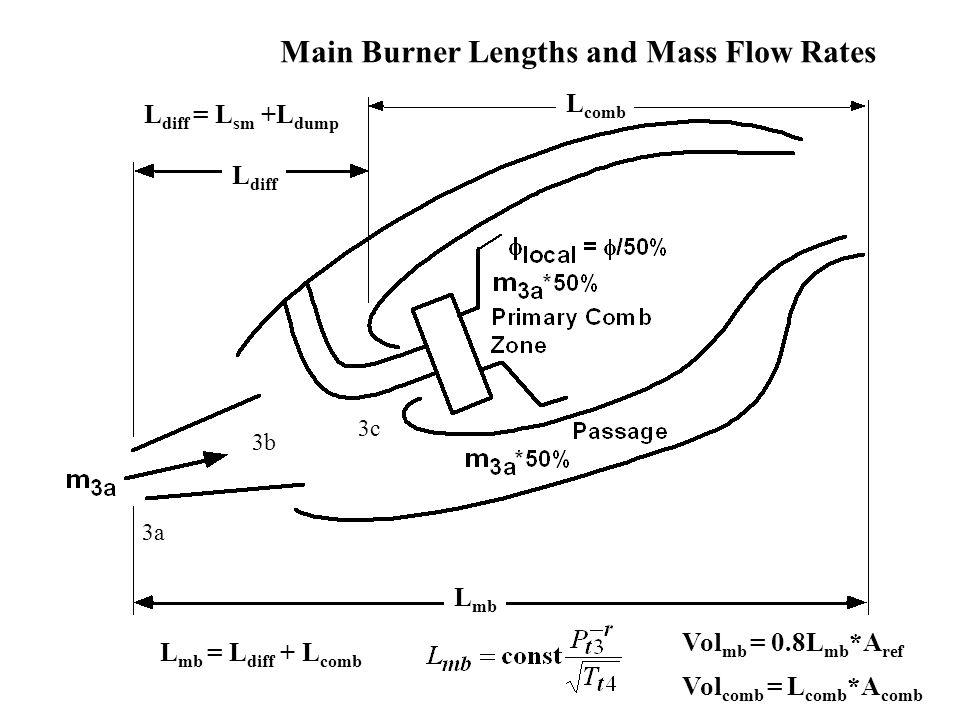 L mb = L diff + L comb Main Burner Lengths and Mass Flow Rates L mb L diff L comb L diff = L sm +L dump 3a 3b 3c Vol mb = 0.8L mb *A ref Vol comb = L comb *A comb
