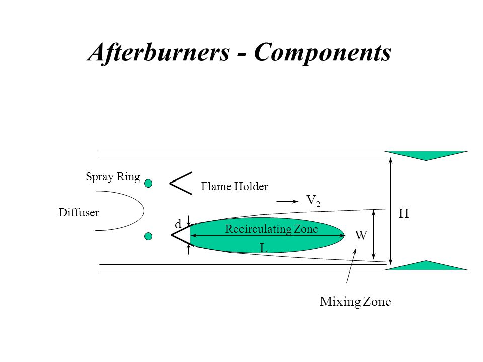 Afterburners - Components Diffuser Spray Ring Flame Holder Recirculating Zone W H V2V2 d L Mixing Zone