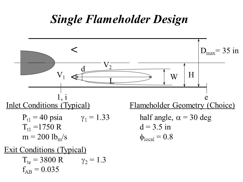 Single Flameholder Design d L W H D max = 35 in 1, i V2V2 V1V1 e Inlet Conditions (Typical) P t1 = 40 psia   = 1.33 T t1 =1750 R m = 200 lb m /s Flameholder Geometry (Choice) half angle,  = 30 deg d = 3.5 in  local = 0.8 Exit Conditions (Typical) T te = 3800 R  2 = 1.3 f AB = 0.035