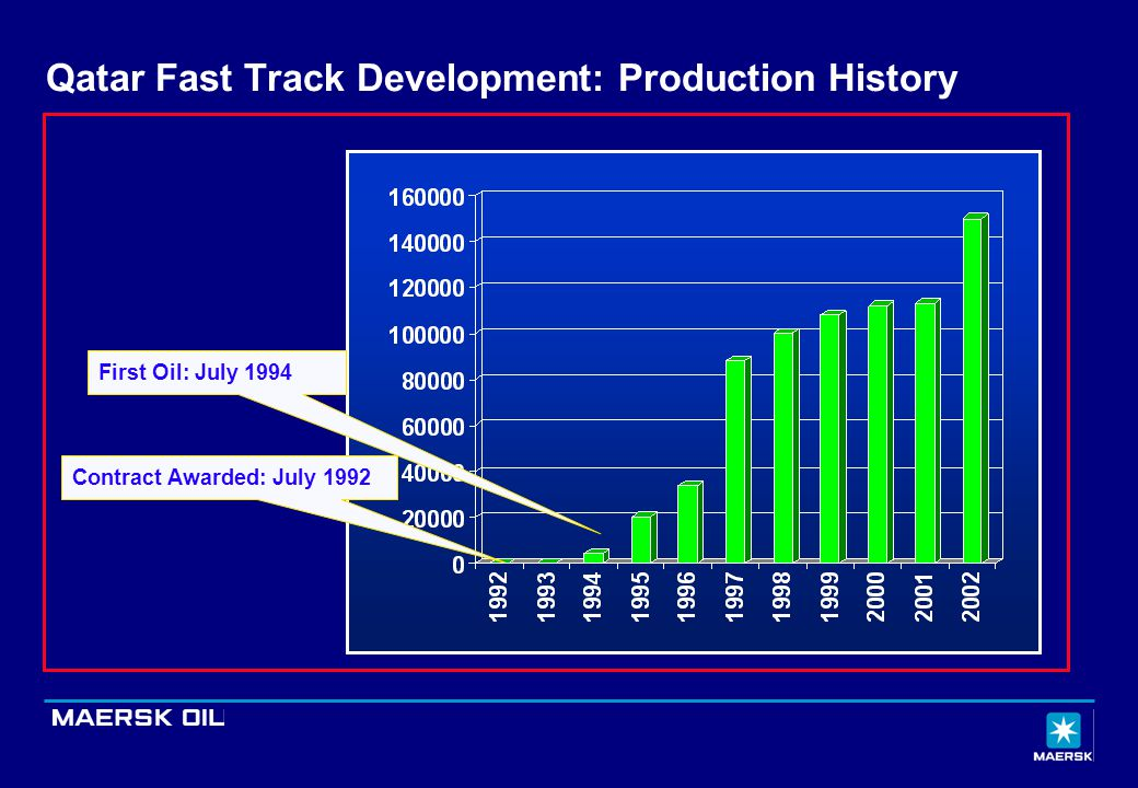 First Oil: July 1994 Contract Awarded: July 1992 Qatar Fast Track Development: Production History