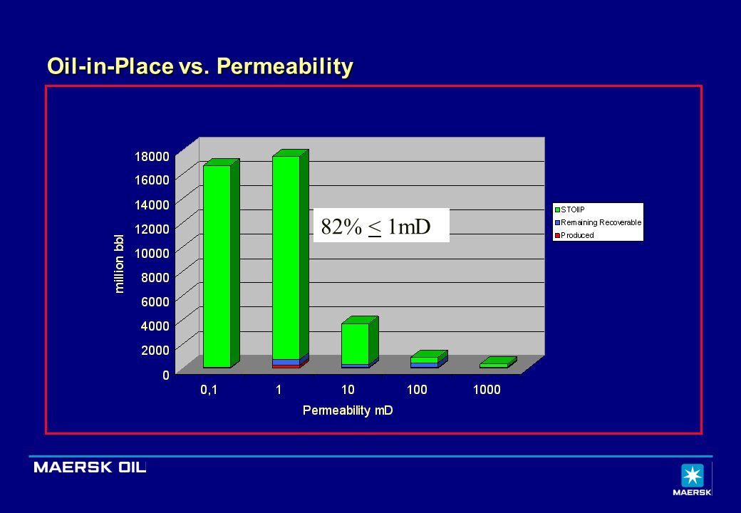 Oil-in-Place vs. Permeability 82% < 1mD