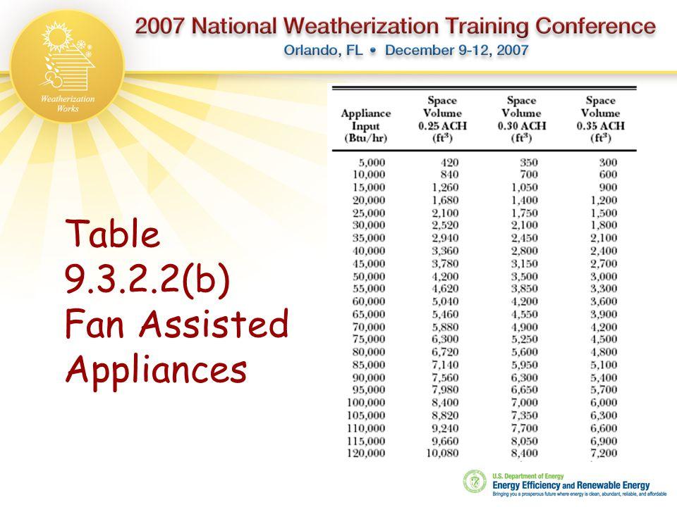 Table 9.3.2.2(b) Fan Assisted Appliances
