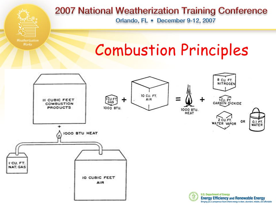 Combustion Principles