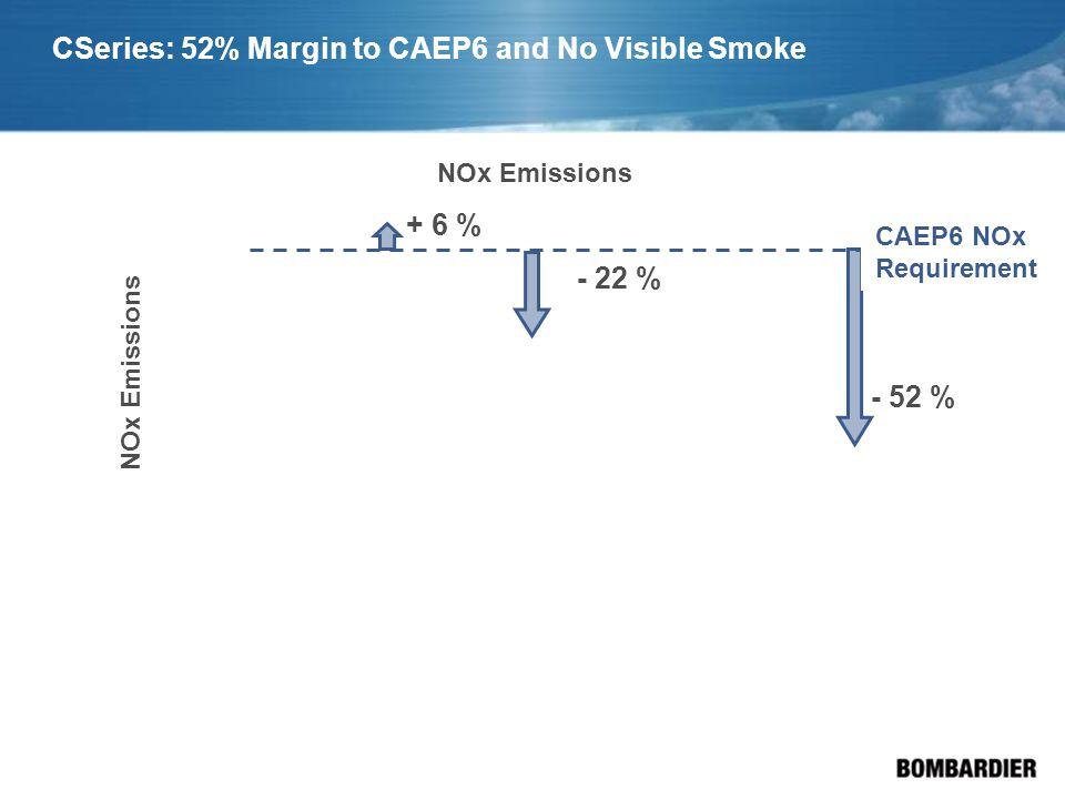 CSeries: 52% Margin to CAEP6 and No Visible Smoke - 52 % NOx Emissions - 22 % CAEP6 NOx Requirement + 6 % NOx Emissions