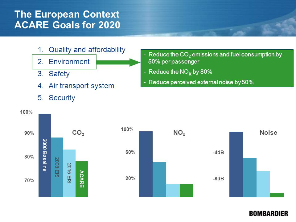 The European Context ACARE Goals for 2020 2000 Baseline 2008 EIS 2015 EIS ACARE 100% 90% 80% 70% CO 2 100% 60% 20% NO x -4dB -8dB Noise 1.Quality and affordability 2.Environment 3.Safety 4.Air transport system 5.Security - Reduce the CO 2 emissions and fuel consumption by 50% per passenger - Reduce the NO x by 80% - Reduce perceived external noise by 50%