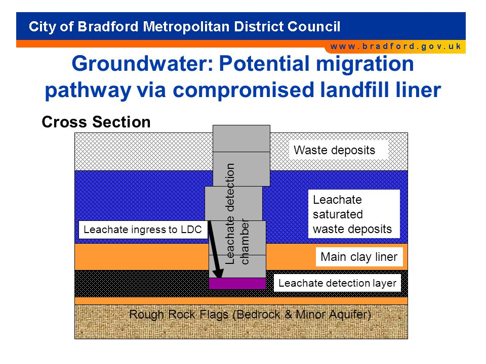 Groundwater: Potential migration pathway via compromised landfill liner Cross Section Waste deposits Main clay liner Leachate detection layer Leachate saturated waste deposits Leachate detection chamber Leachate ingress to LDC Rough Rock Flags (Bedrock & Minor Aquifer)