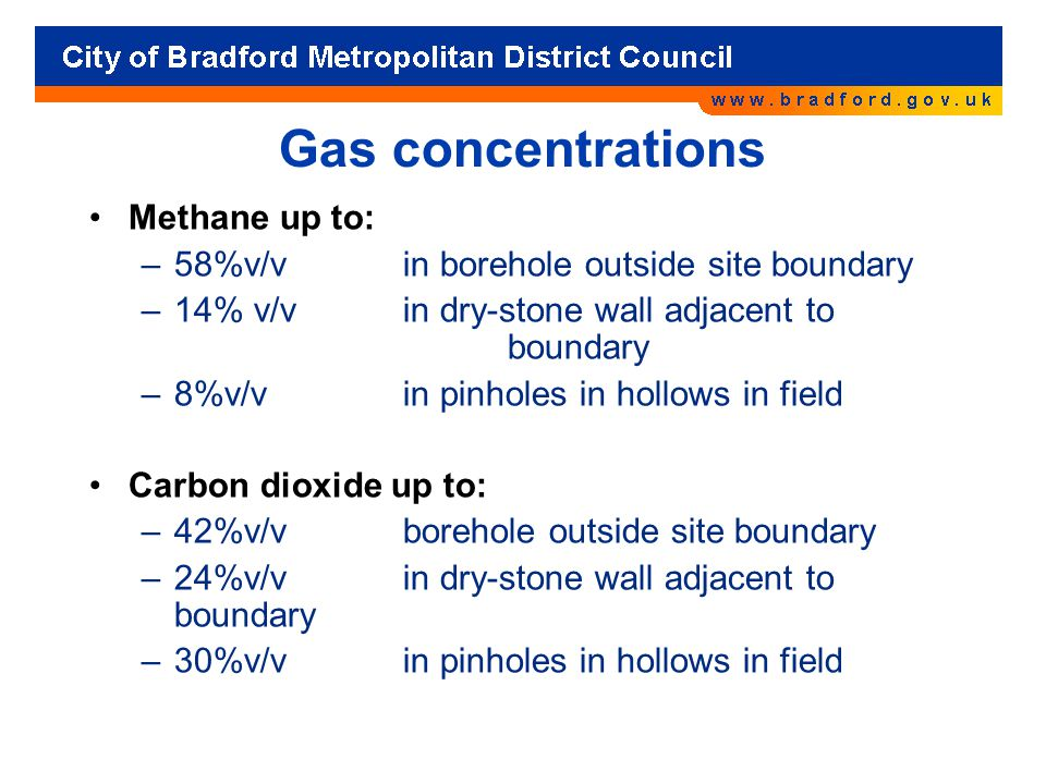 Gas concentrations Methane up to: –58%v/v in borehole outside site boundary –14% v/v in dry-stone wall adjacent to boundary –8%v/v in pinholes in hollows in field Carbon dioxide up to: –42%v/v borehole outside site boundary –24%v/v in dry-stone wall adjacent to boundary –30%v/v in pinholes in hollows in field